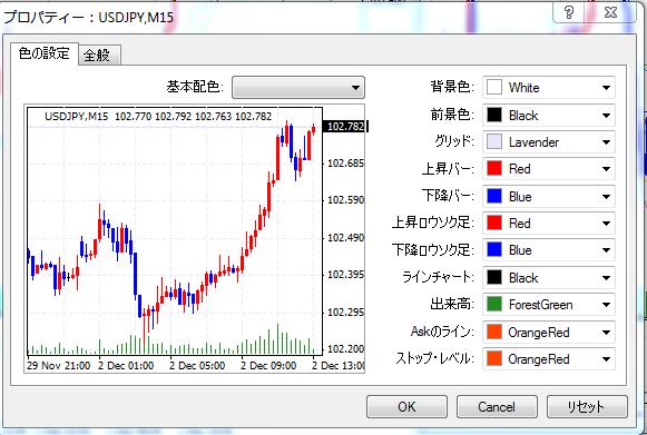 MT4 チャート 色変更