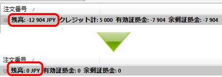 XM 口座残高マイナス リセット
