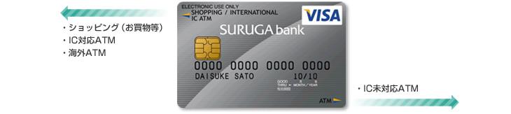 スルガデビットカード