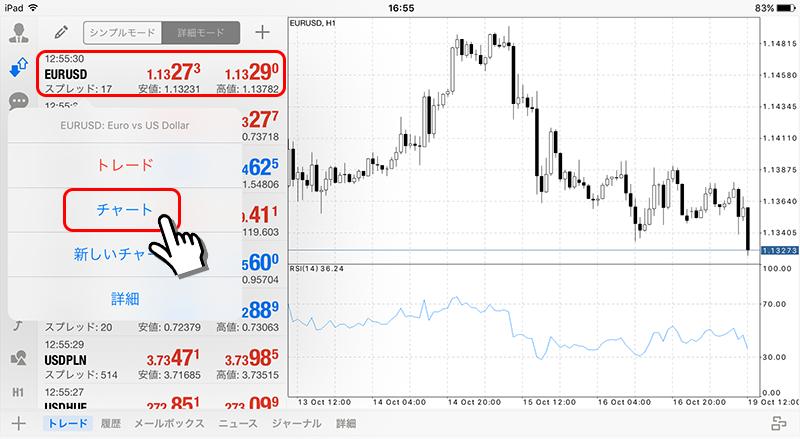 iPad版MT4 チャート表示