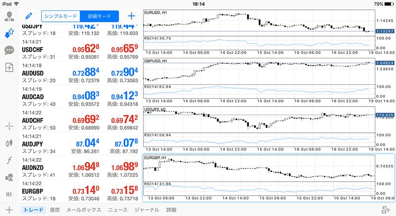 iPad版MT4チャート表示