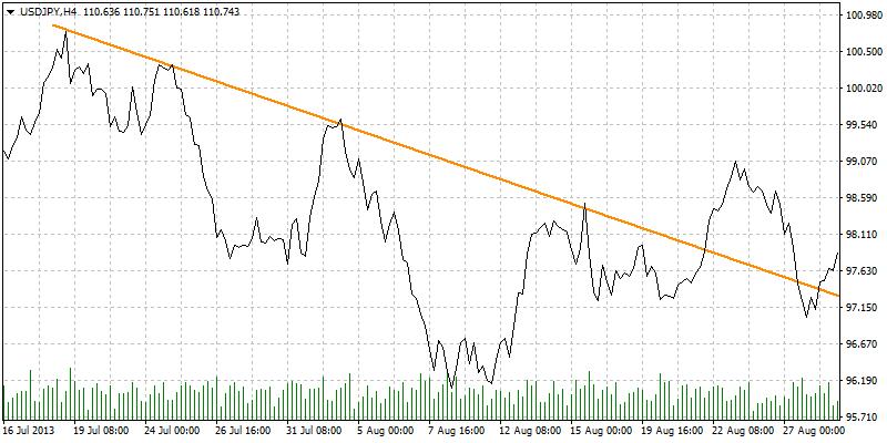 MT4 ラインチャート トレンドライン