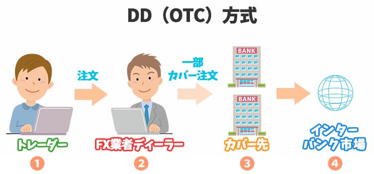 DD方式の仕組み
