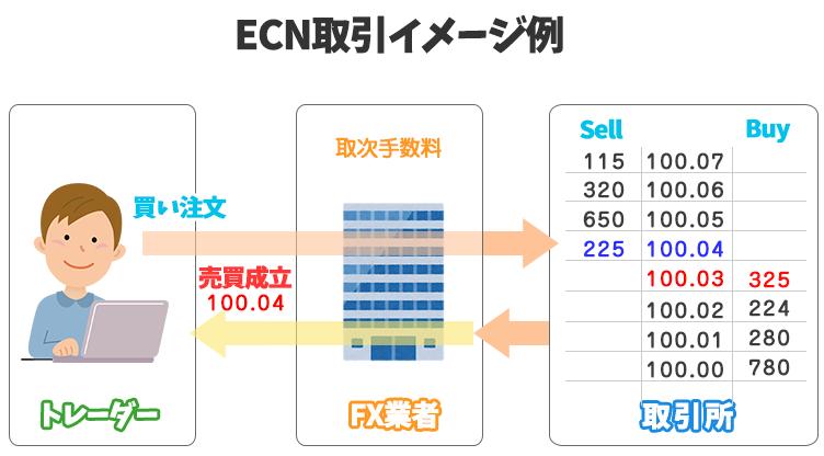 ECN取引のイメージ