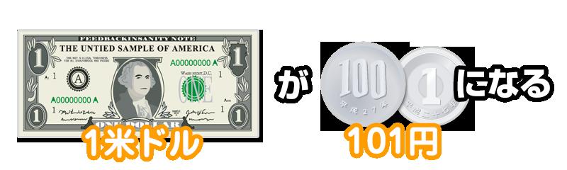1米ドルが101円になる