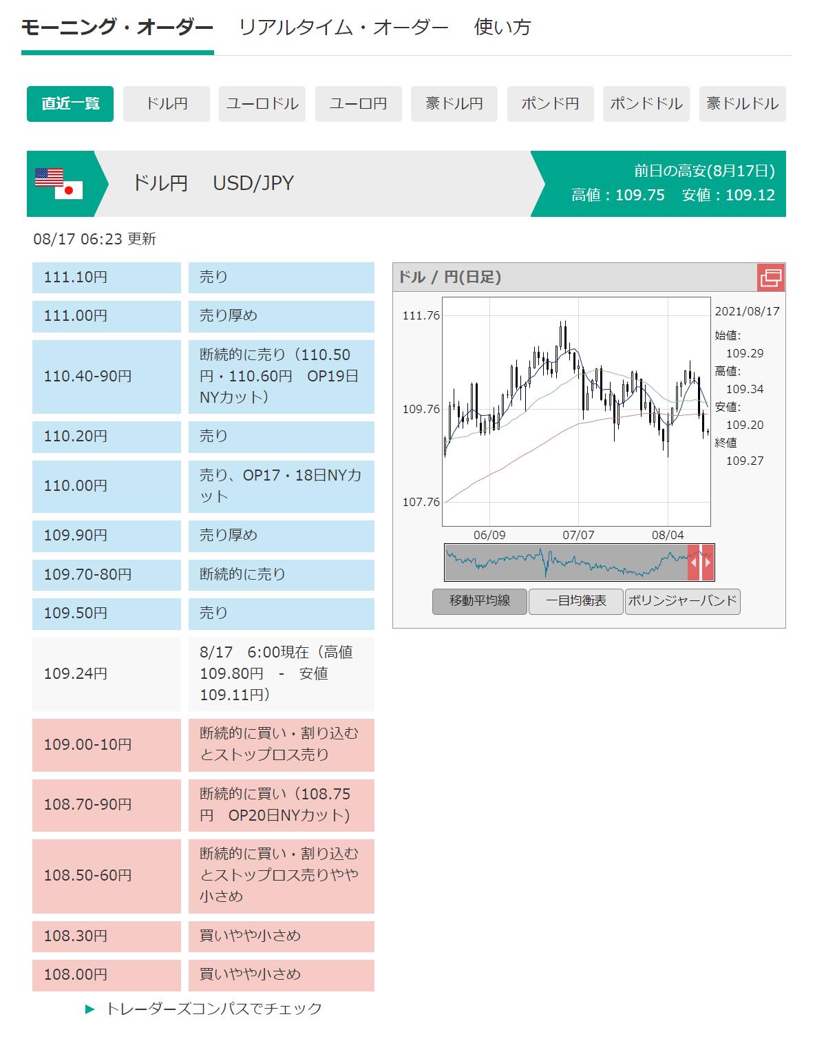 市場オーダー状況例