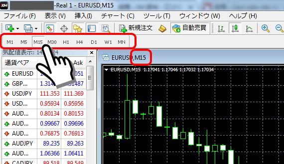 MT4 チャート時間足 変更