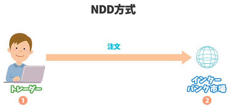 NDD方式の仕組み